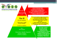 PBIS 3 tier support triangle